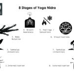 Introduction To Yoga Nidra (Infograph)