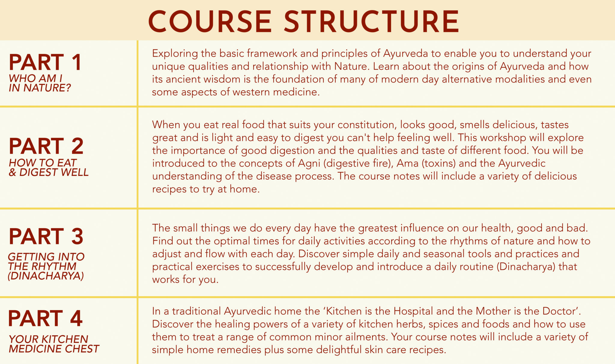 ayurvedacoursestructure